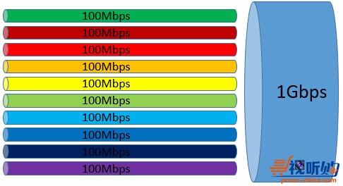 传统以太网和时候敏感网络TSN的区别